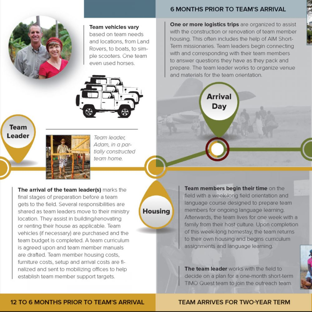 outreach teams africa inland mission usa click below to magnify sections of the start to finish graphic